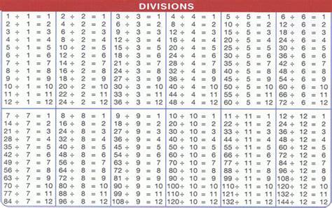 table de multiplication 224 imprimer jusqu a 20