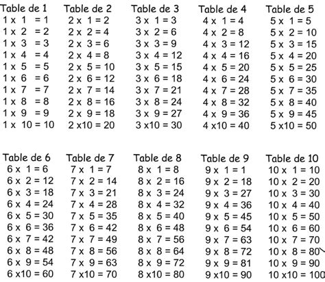 math 233 matiques tables de multiplications cm2 christophe turc