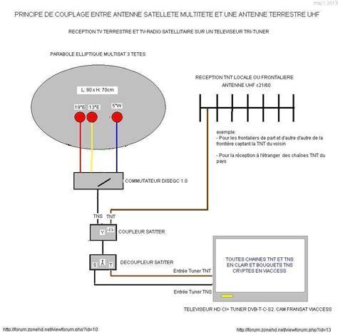 installer une antenne tnt pas cher