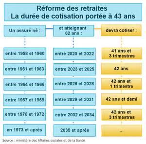 retraites des fonctionnaires ce que la r 233 forme de 2014 a chang 233 emploi