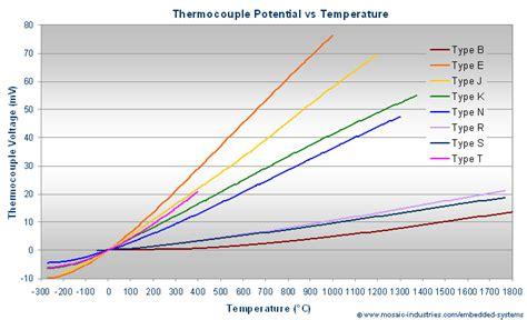 thermocouple types types of thermocouple thermocouple accuracy thermocouple ranges