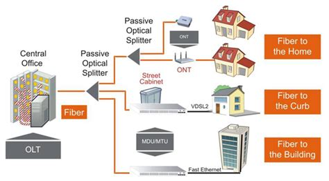 Fiber To Home Design : Global Technology Company It, Medical, Telecom Company