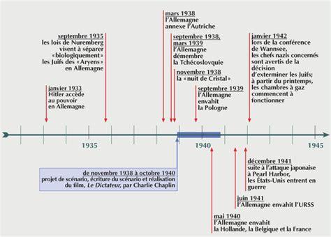 histoire des arts 3eme