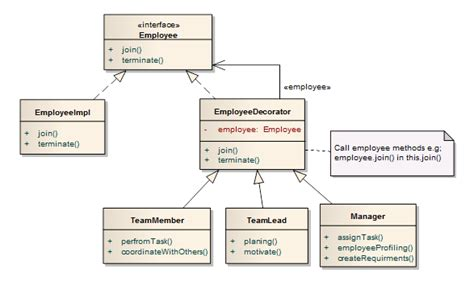 java is it a decorator pattern stack overflow