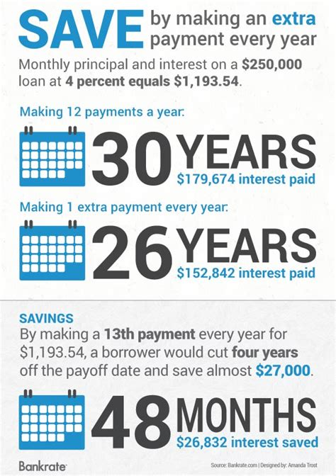 Pay Off Boat Loan Early Calculator by Bankrate Amortization Calculator
