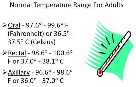 what is normal temperature local