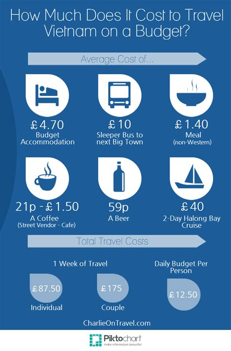 How Much Does It Cost For A Budget Travel In Vietnam