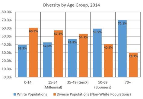 generation x age range 2014