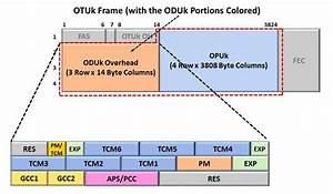 ODU/ODUk - Optical Data Unit - Sierra Hardware Design's Blog