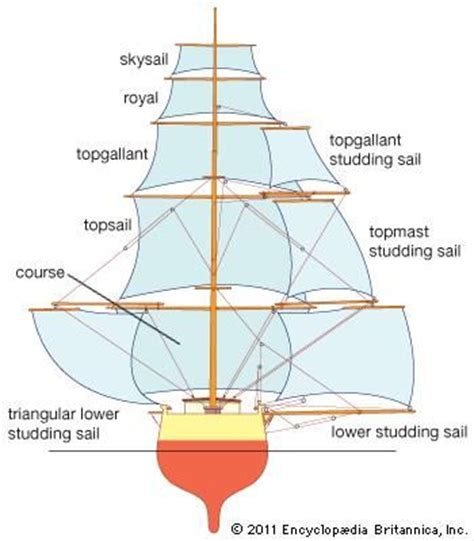 Best Latin Boat Names by 192 Best Images About Veleros Diagramas On Pinterest