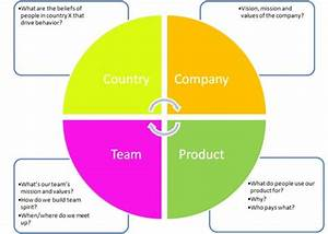 Product Development in Distributed Teams