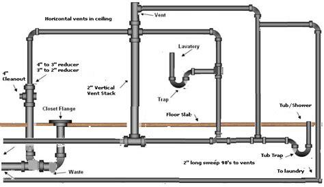 bathroom plumbing diagram pipe, Bathroom Plumbing Diagram