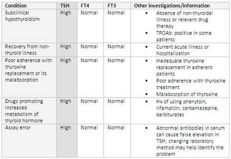 thyroid function testing overview best practice t 252 rk 231 e