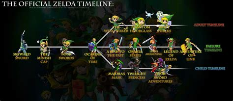 The Legend Of Zelda Skyward Sword Review  Part 2  Reports From The Field