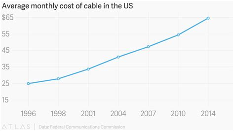 Average Monthly Cost Of Cable In The Us