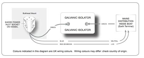 Reverse Polarity On A Boat by Reverse Polarity Indicator With A Galvanic Isolator