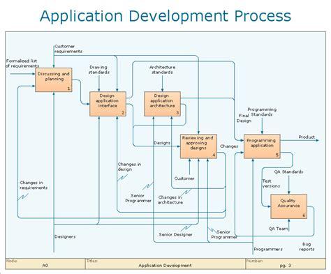 Business Processes