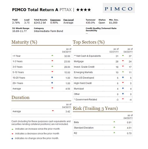 Pimco Total Return A (pttax) Fund  Mepb Financial. Georgetown Electric Company Dr Clark Dentist. Taunton Plumbing And Heating. Languages Translation Services. Lighthouse Financial Title Loans. Hospitality And Tourism Definition. Chiropractic Wichita Ks New Jigu Trading Corp. Loma Linda University School Of Medicine. Will Carmax Buy Any Car Titanium Exhaust Pipe