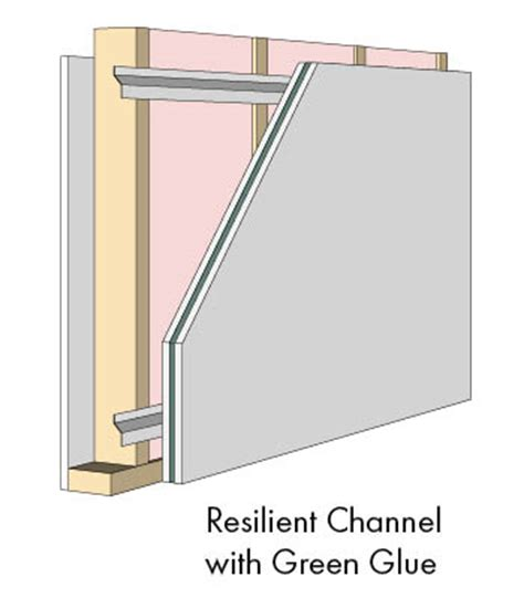 building a room within a room soundproofing for your