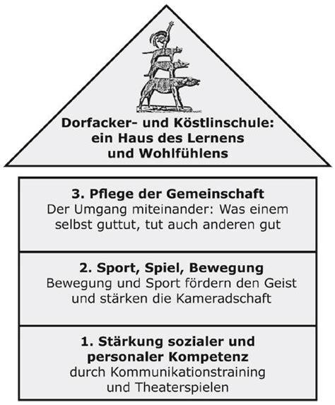 Haus Des Lernens  Dorfacker Und Köstlinschule