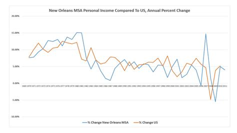Mixed Martial Arts New Orleans Vs Us Personal Income. Why Is It Hard To Find A Job Template. New Nails Art Design Template. Office Fax Cover Sheet Template. Requesting A Credit Line Increase Template. Wedding Thank You Note Etiquette Template. Engagement Messages For Son. Warehouse Lease Agreement Template. Resume Examples For Students With No Experience Template
