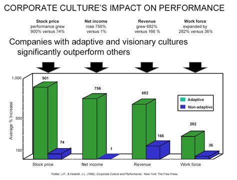 Kotter Culture by Corporate Culture Research Kotter And Haskett