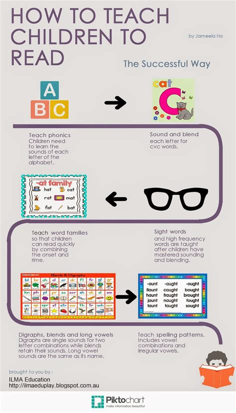 Ilma Education Infographic On How To Teach Children To Read