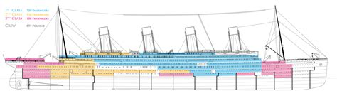 Titanic Boat Structure by Status On The Ship Class In Society