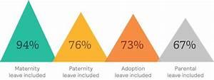 Mercer | Prevalence of Global Parental Leave