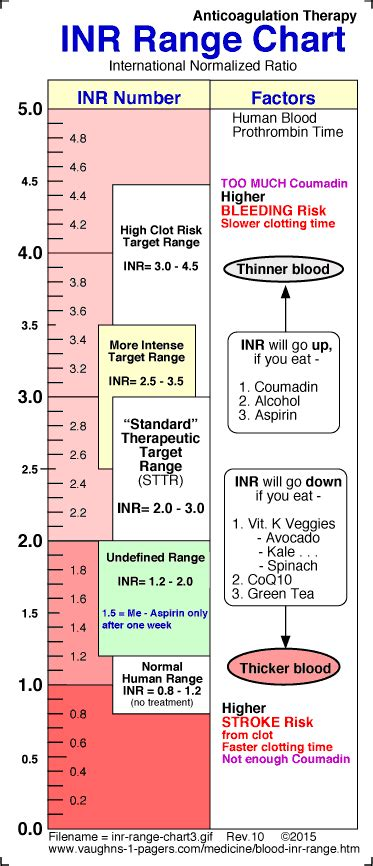 blood inr range chart prothrombin time vaughn s summaries