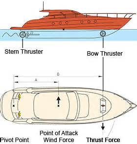 Boat Stern Diagram by Docking By Control Bow Stern Thruster Installation