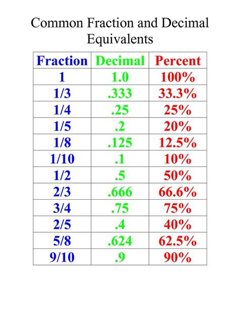 Fraction Decimal Equivalent Chart  1000 Images About Decimal To Fraction Conversion On