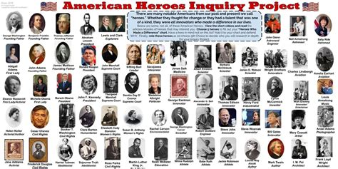 american project thinglink american heroes inquiry project thinglink