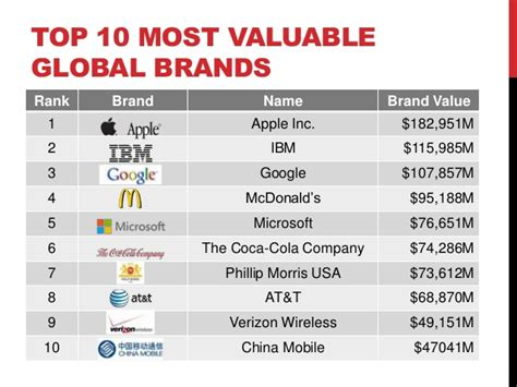 How Much A Brand Worth