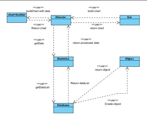 java creating a standard graph builder using oop and design patterns stack overflow