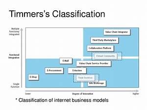 Business model story