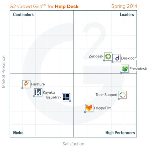 users rank teamsupport among the support industry s best