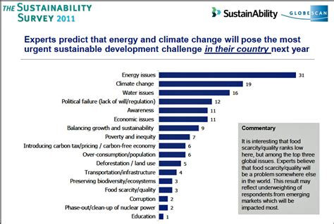 climate issues important but less urgent for sustainability pros greenbiz