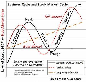 The Business cycle of Recession and Depression, Making ...