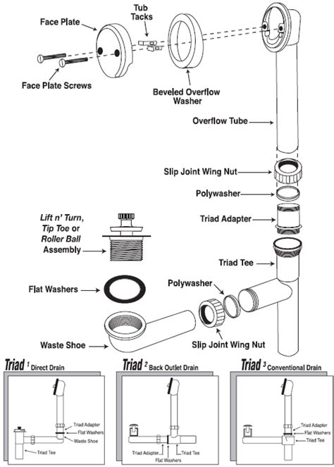 71wan bath drain triad foot lok stop installation the keeney manufacturing
