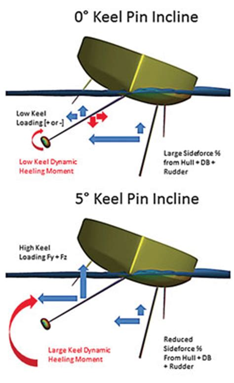 Catamaran Keel Vs Daggerboard by Quot Keel Pin Axis Quot What S The Deal Ocean Racing Anarchy