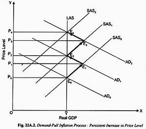 Inflation in India: Causes, Effects and Curve