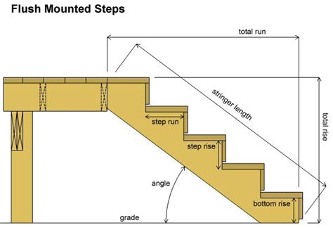 Deck Stair Stringer Calculator by Deck Stair Stringer Calculator Pictures To Pin On