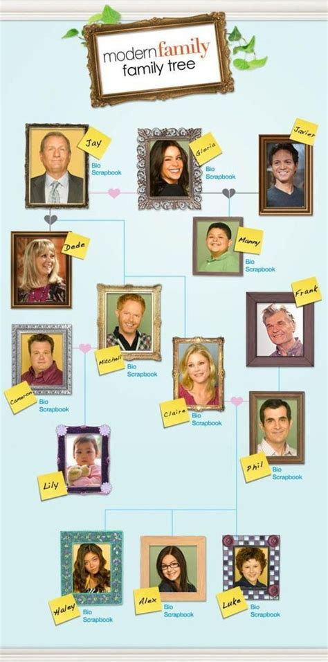 modern family tree all your extended family genealogy efforts into one dedicated website