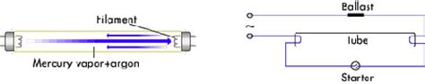 electro physics choke in fluoroscent