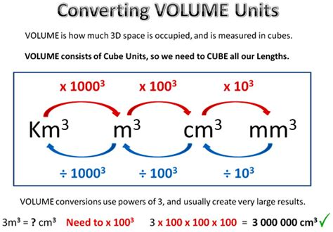 converting units of weight diagram search results calendar 2015