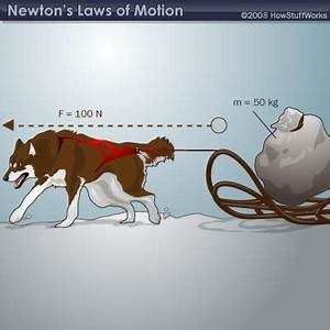 Newton's Second Law - Discovery Express