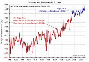 Mild weather since 1970s worrying for the American view on ...