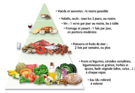 anti cholest 233 rol ce qu il faut manger 183 la cuisine de jade