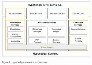 What Is Hyperledger? The Most Comprehensive Guide Ever!
